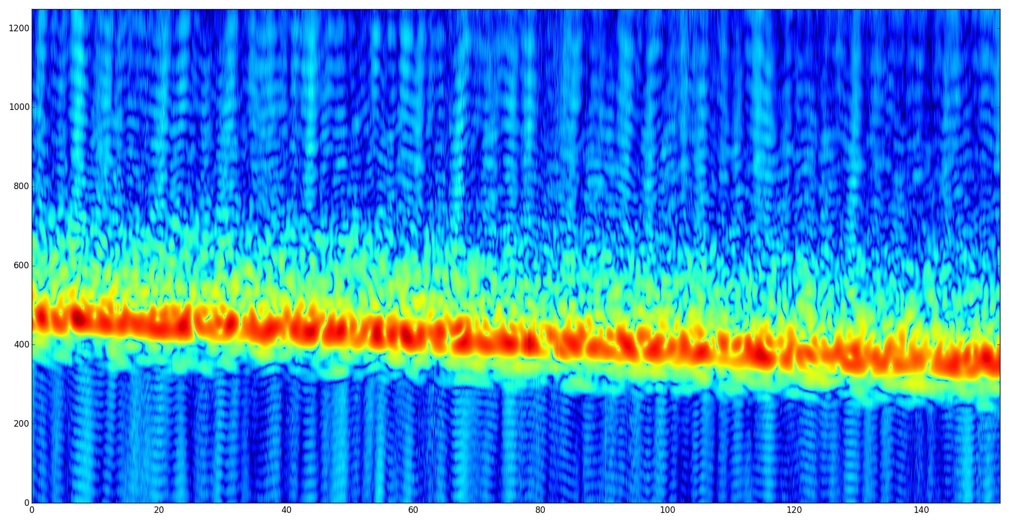 Improving signal processing in my OTH radar receiver – Daniel Estévez
