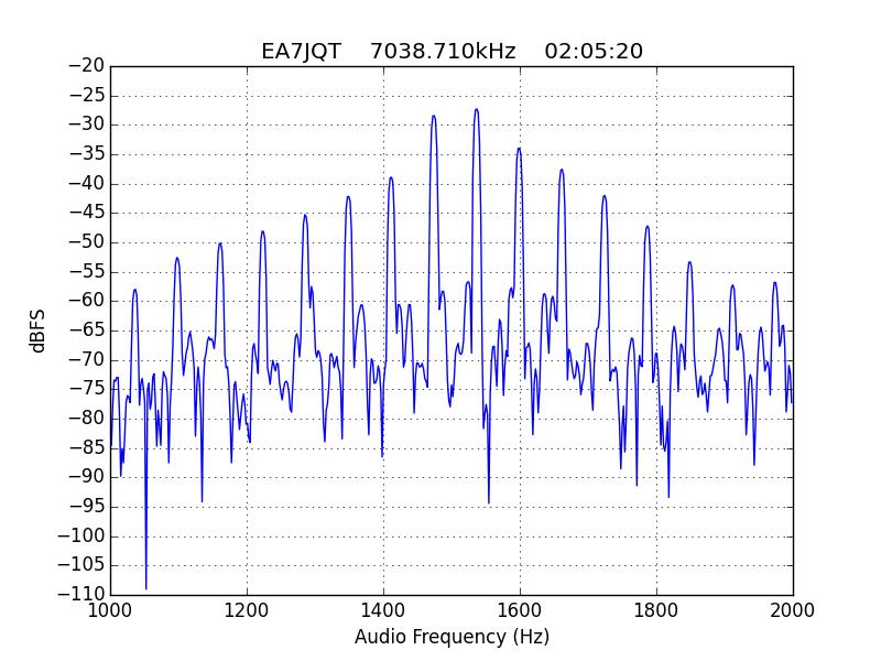 Monitoring IMD levels in the EAPSK63 contest – Daniel Estévez