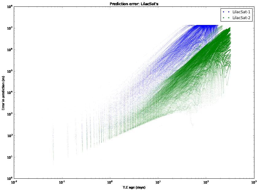 A brief study of TLE variation – Daniel Estévez