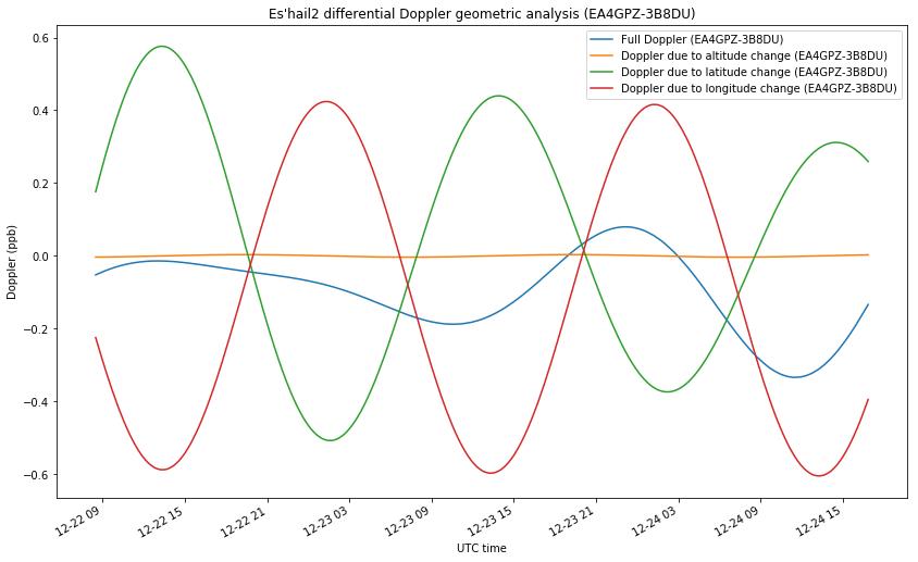 Es'hail 2 differential Doppler measurements – Daniel Estévez